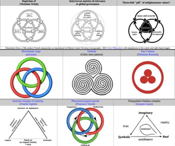 triadic symbolism