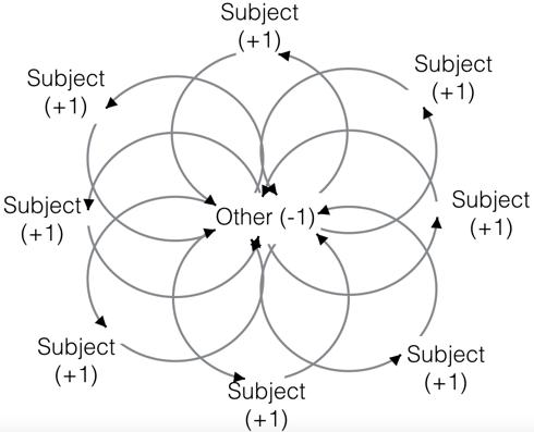 subjectivity