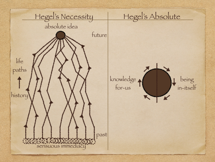 Hegel necessity-absolute