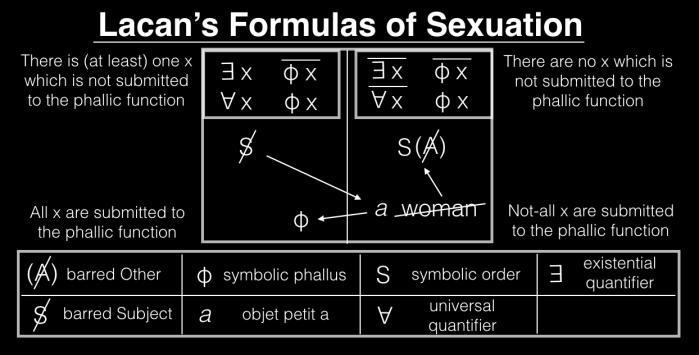 sexuation