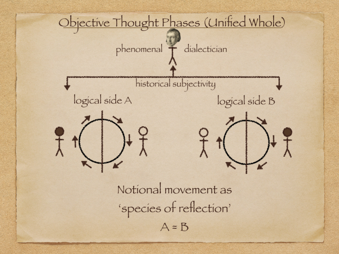thought phases