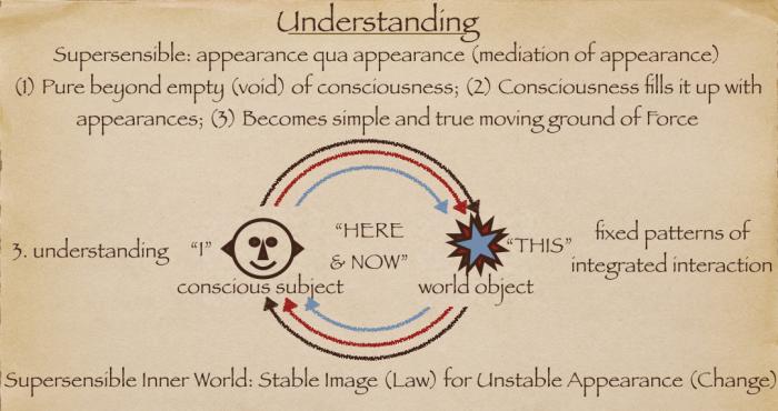 understanding 4